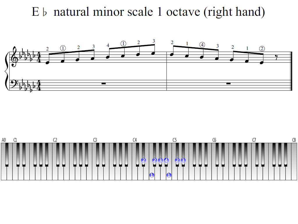 Figure 1. Whole view of the E-flat natural minor scale 1 octave (right hand)