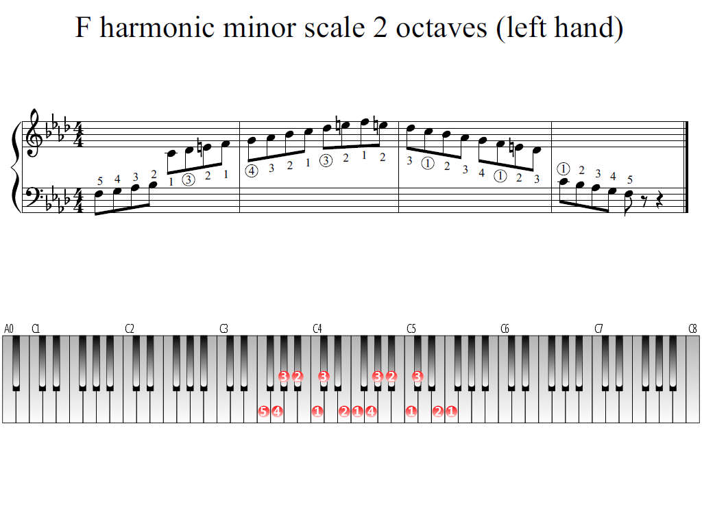 Figure 1. Whole view of the F harmonic minor scale 2 octaves (left hand)
