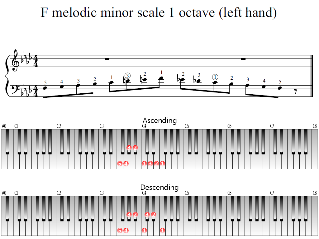 Figure 1. Whole view of the F melodic minor scale 1 octave (left hand)