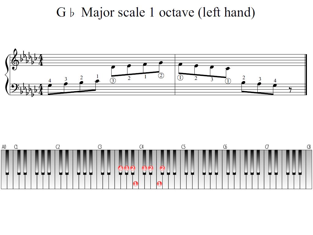 Figure 1. Whole view of the G-flat Major scale 1 octave (left hand)