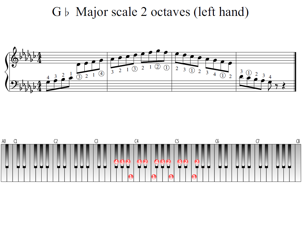Figure 1. Whole view of the G-flat Major scale 2 octaves (left hand)