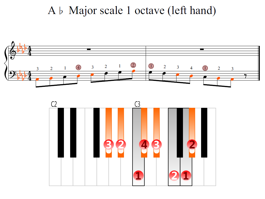 Figure 2. Zoomed keyboard and highlighted point of turning finger (A-flat Major scale 1 octave (left hand))