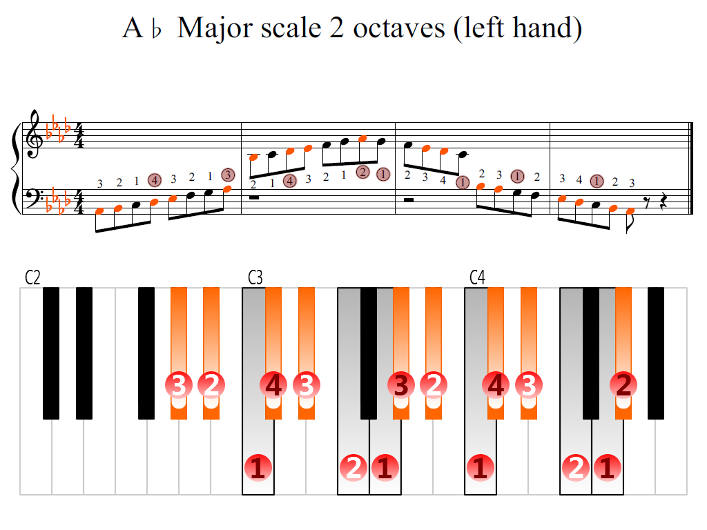 Figure 2. Zoomed keyboard and highlighted point of turning finger (A-flat Major scale 2 octaves (left hand))