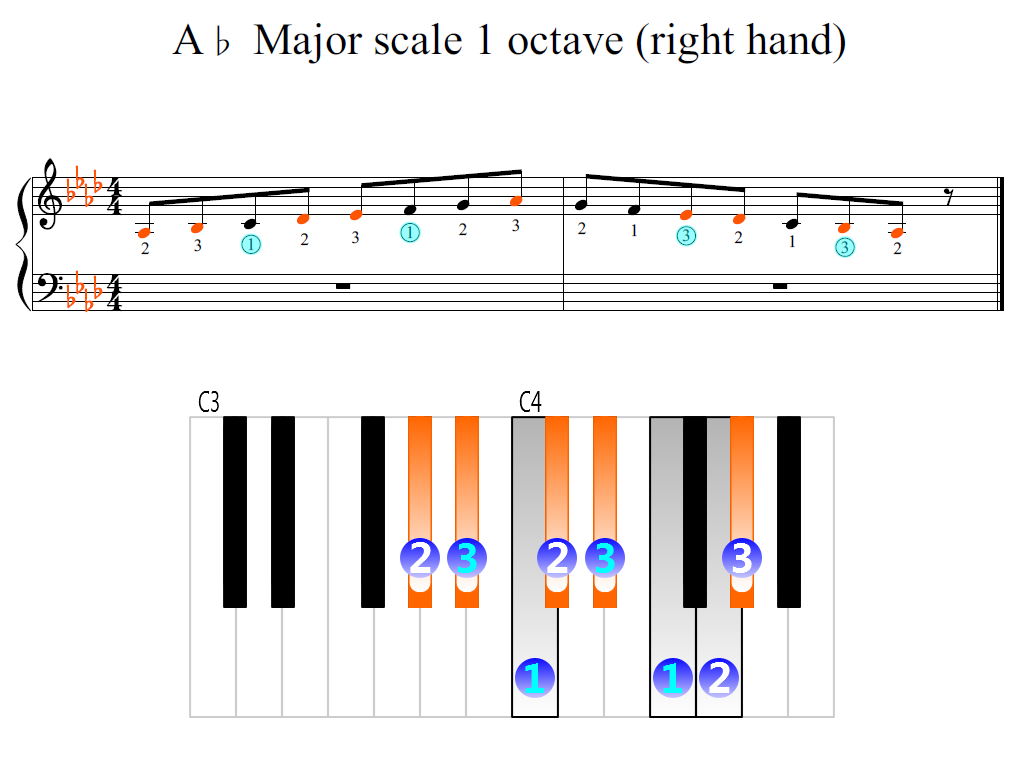 Figure 2. Zoomed keyboard and highlighted point of turning finger (A-flat Major scale 1 octave (right hand))