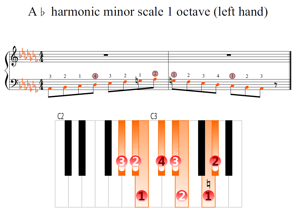 Figure 2. Zoomed keyboard and highlighted point of turning finger (A-flat harmonic minor scale 1 octave (left hand))