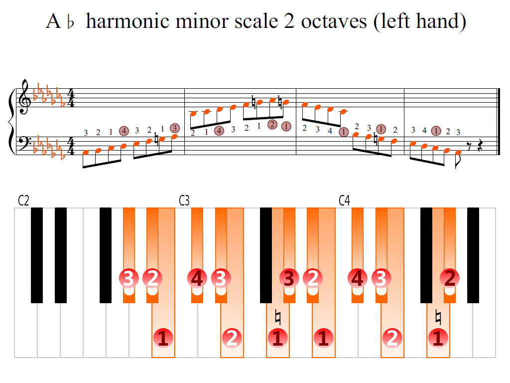 Figure 2. Zoomed keyboard and highlighted point of turning finger (A-flat harmonic minor scale 2 octaves (left hand))