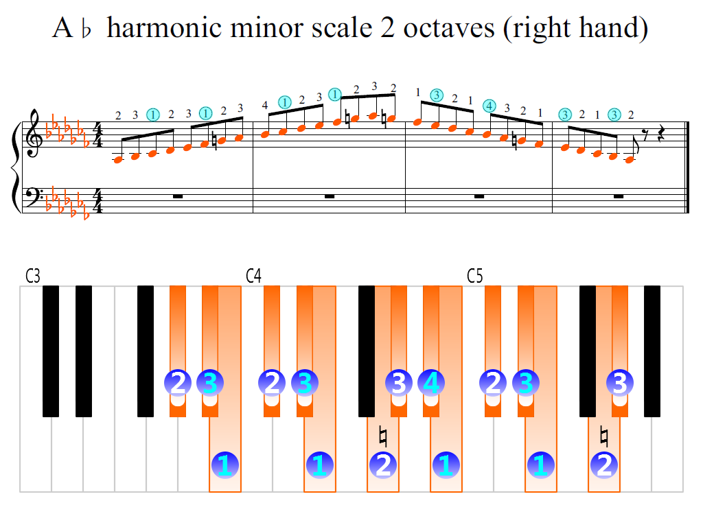 Figure 2. Zoomed keyboard and highlighted point of turning finger (A-flat harmonic minor scale 2 octaves (right hand))