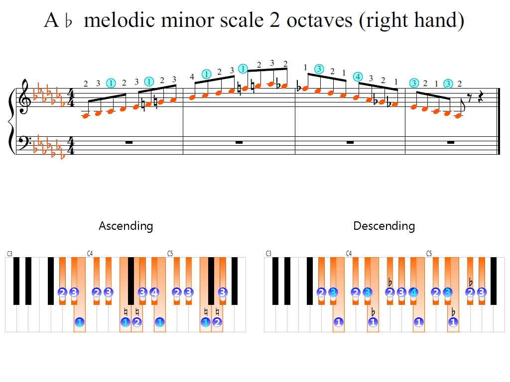 Figure 2. Zoomed keyboard and highlighted point of turning finger (A-flat melodic minor scale 2 octaves (right hand))