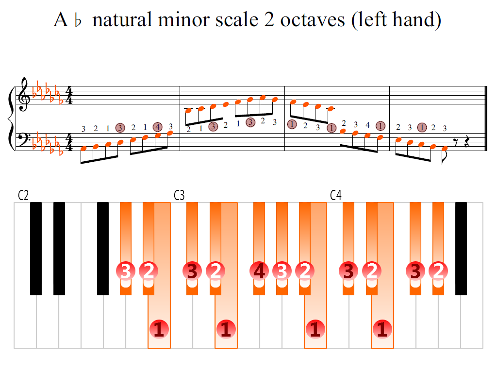 Figure 2. Zoomed keyboard and highlighted point of turning finger (A-flat natural minor scale 2 octaves (left hand))