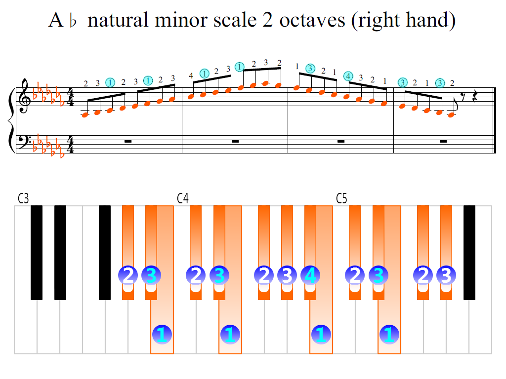 Figure 2. Zoomed keyboard and highlighted point of turning finger (A-flat natural minor scale 2 octaves (right hand))