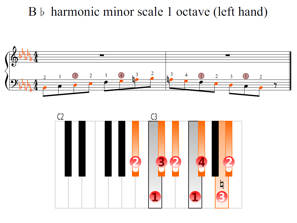 Figure 2. Zoomed keyboard and highlighted point of turning finger (B-flat harmonic minor scale 1 octave (left hand))