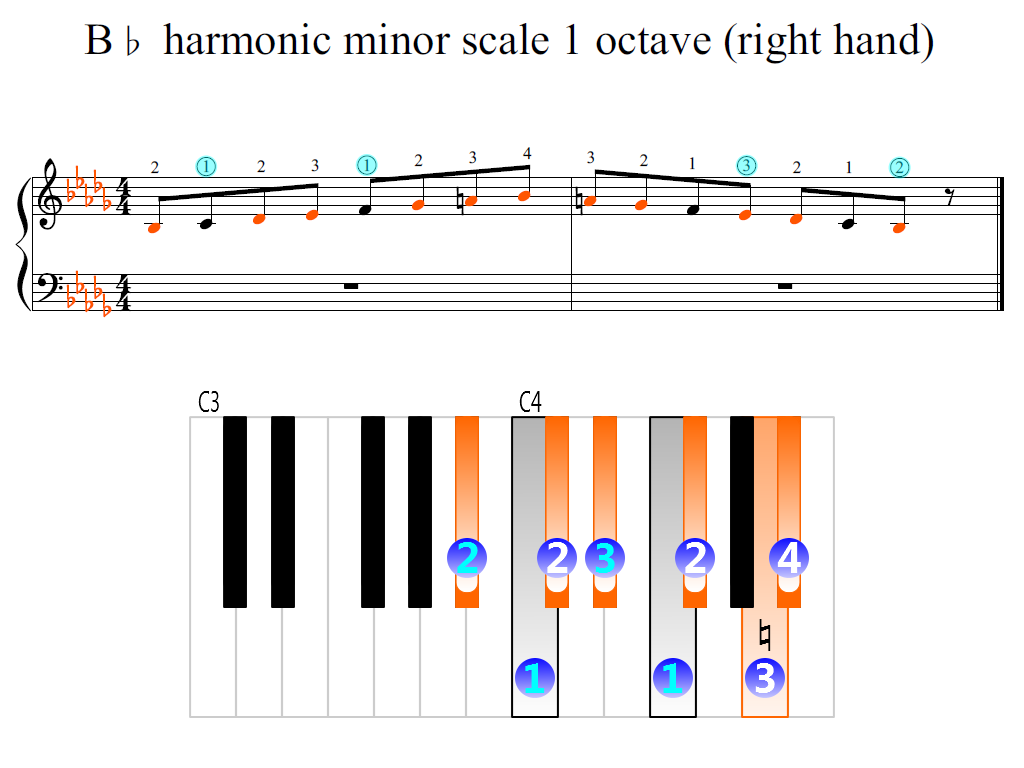 Figure 2. Zoomed keyboard and highlighted point of turning finger (B-flat harmonic minor scale 1 octave (right hand))