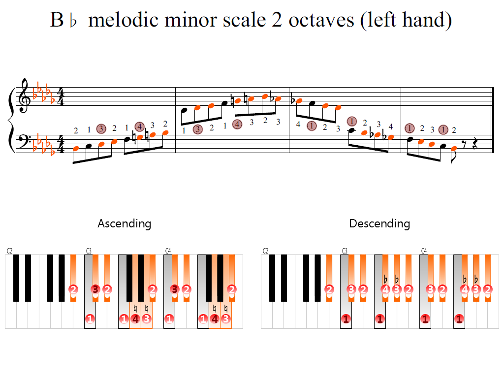 Figure 2. Zoomed keyboard and highlighted point of turning finger (B-flat melodic minor scale 2 octaves (left hand))