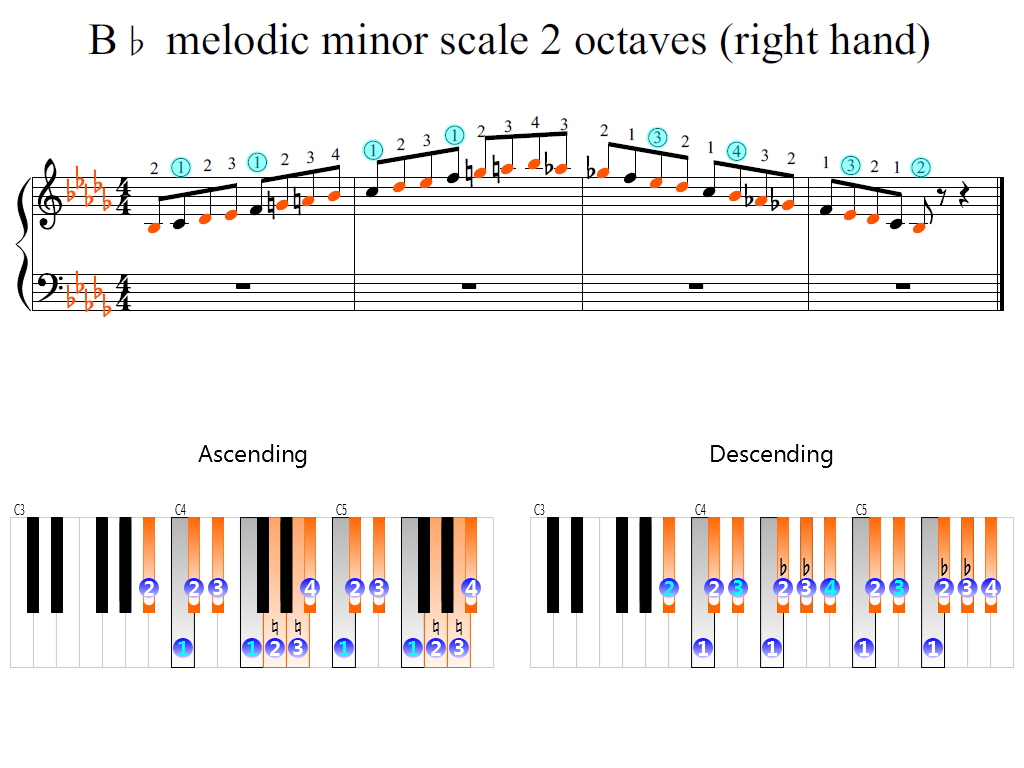 Figure 2. Zoomed keyboard and highlighted point of turning finger (B-flat melodic minor scale 2 octaves (right hand))