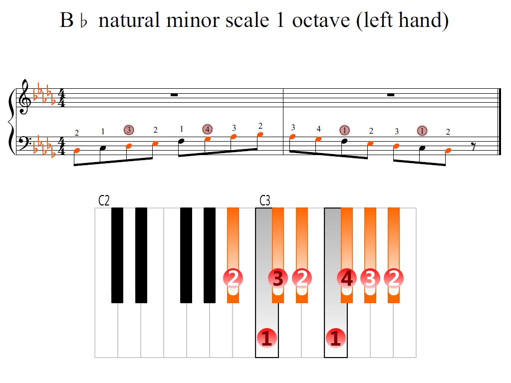 Figure 2. Zoomed keyboard and highlighted point of turning finger (B-flat natural minor scale 1 octave (left hand))