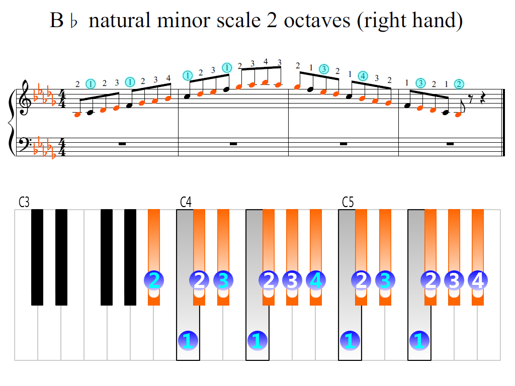 Figure 2. Zoomed keyboard and highlighted point of turning finger (B-flat natural minor scale 2 octaves (right hand))