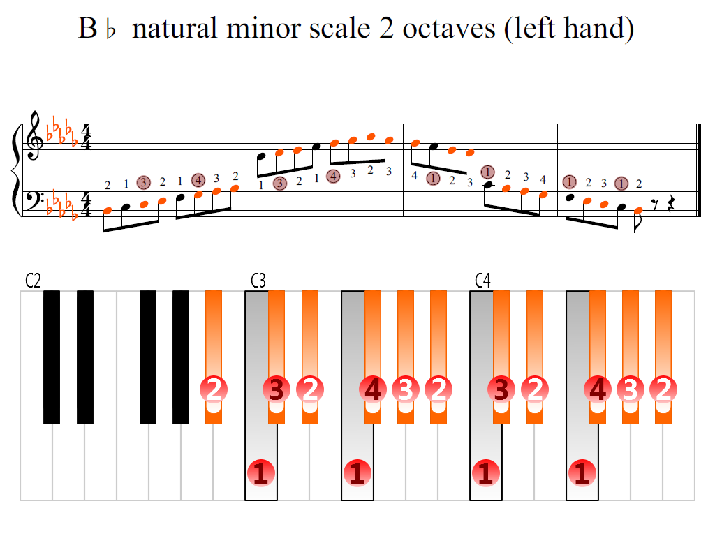 Figure 2. Zoomed keyboard and highlighted point of turning finger (B-flat natural minor scale 2 octaves (left hand))