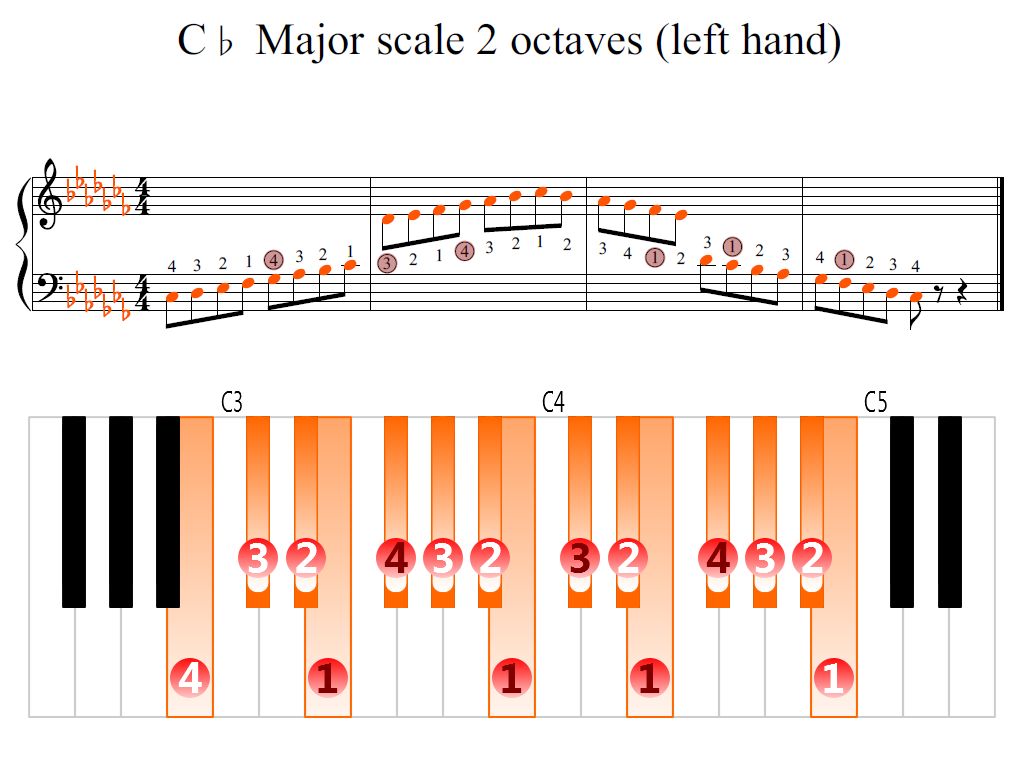 Figure 2. Zoomed keyboard and highlighted point of turning finger (C-flat Major scale 2 octaves (left hand))