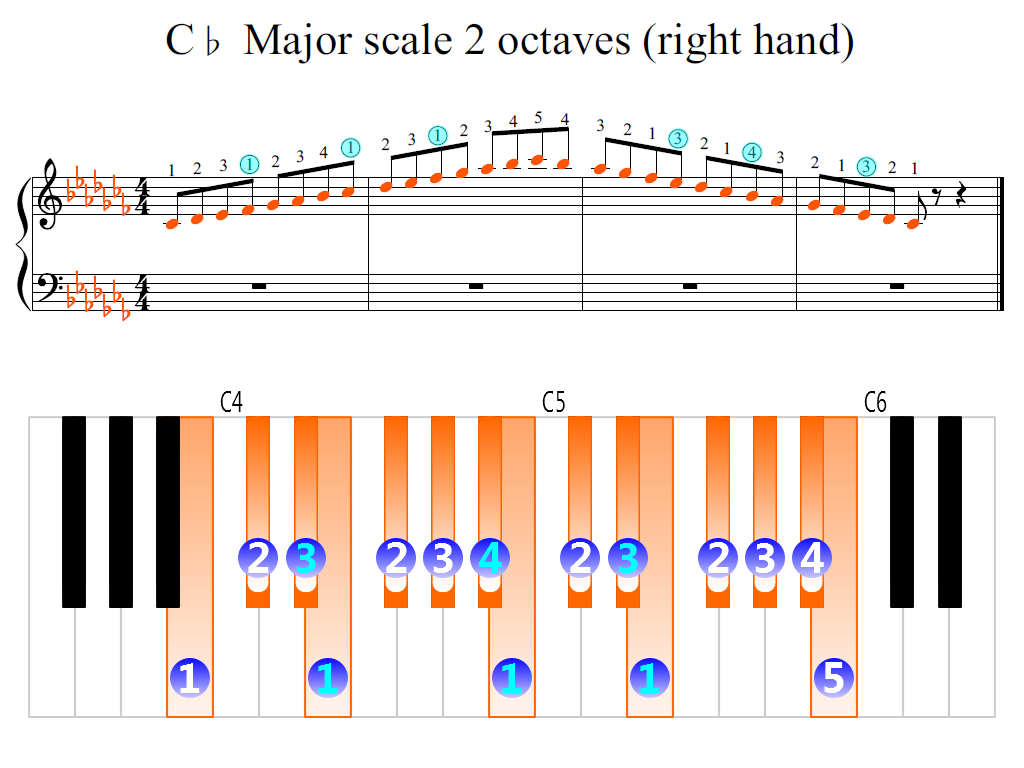 Figure 2. Zoomed keyboard and highlighted point of turning finger (C-flat Major scale 2 octaves (right hand))