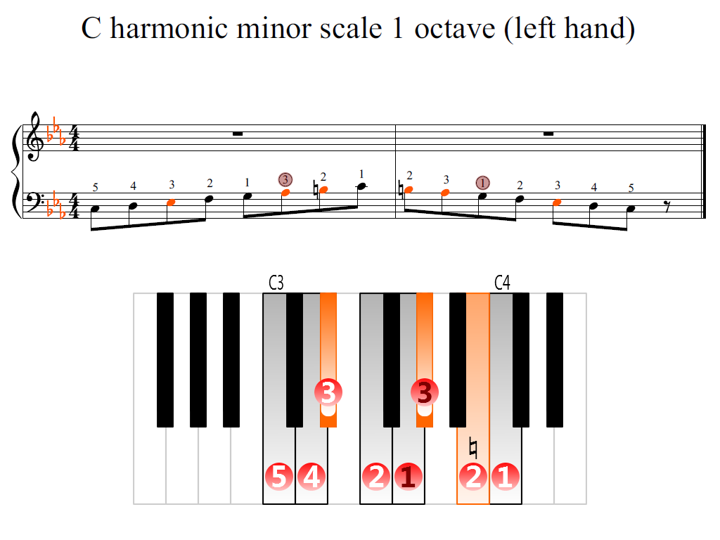 Figure 2. Zoomed keyboard and highlighted point of turning finger (C harmonic minor scale 1 octave (left hand))