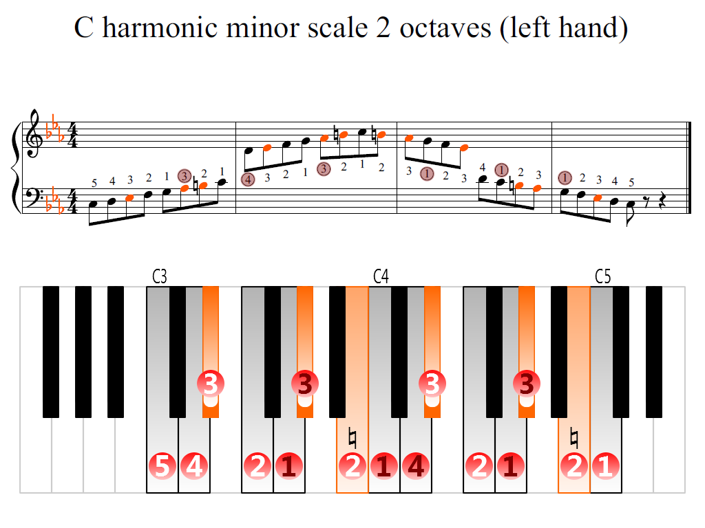 Figure 2. Zoomed keyboard and highlighted point of turning finger (C harmonic minor scale 2 octaves (left hand))