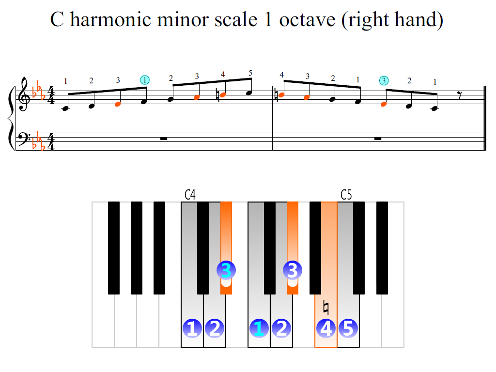 Figure 2. Zoomed keyboard and highlighted point of turning finger (C harmonic minor scale 1 octave (right hand))