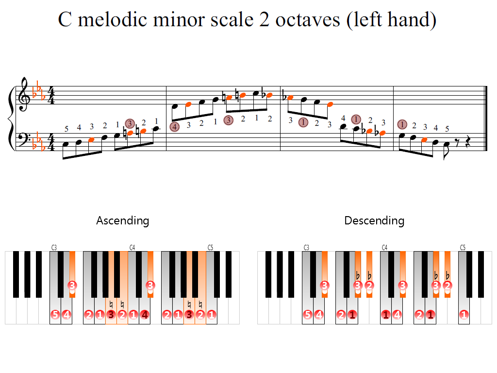 Figure 2. Zoomed keyboard and highlighted point of turning finger (C melodic minor scale 2 octaves (left hand))