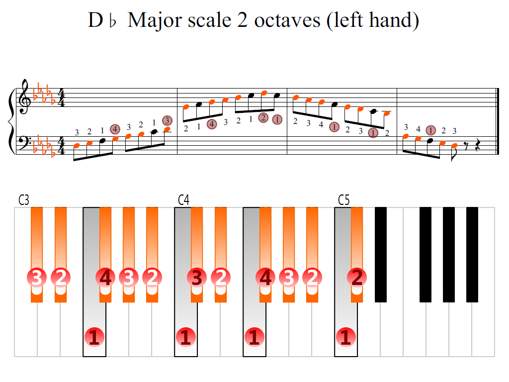 Figure 2. Zoomed keyboard and highlighted point of turning finger (D-flat Major scale 2 octaves (left hand))