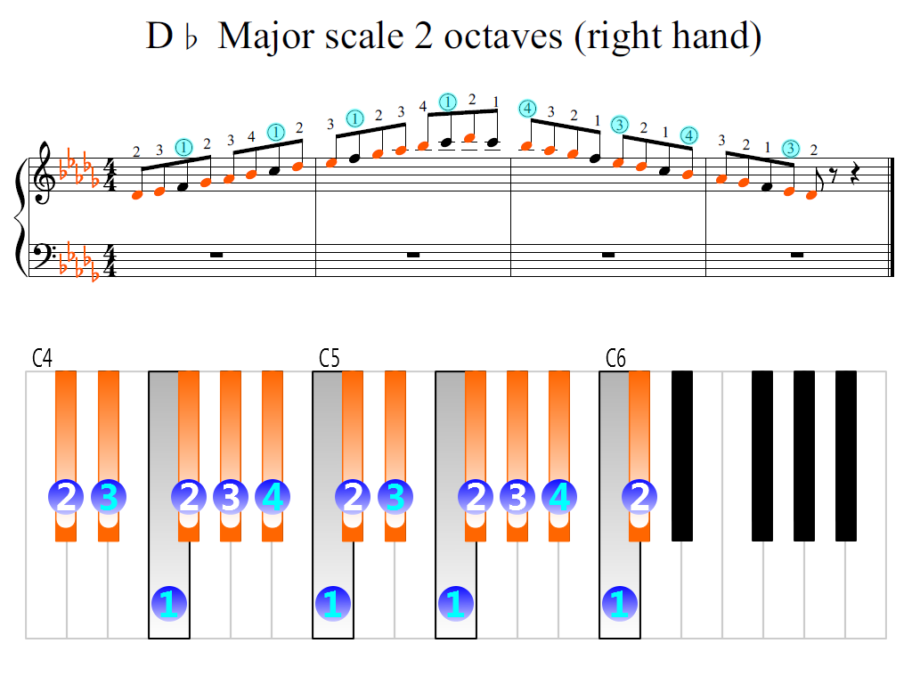 Figure 2. Zoomed keyboard and highlighted point of turning finger (D-flat Major scale 2 octaves (right hand))