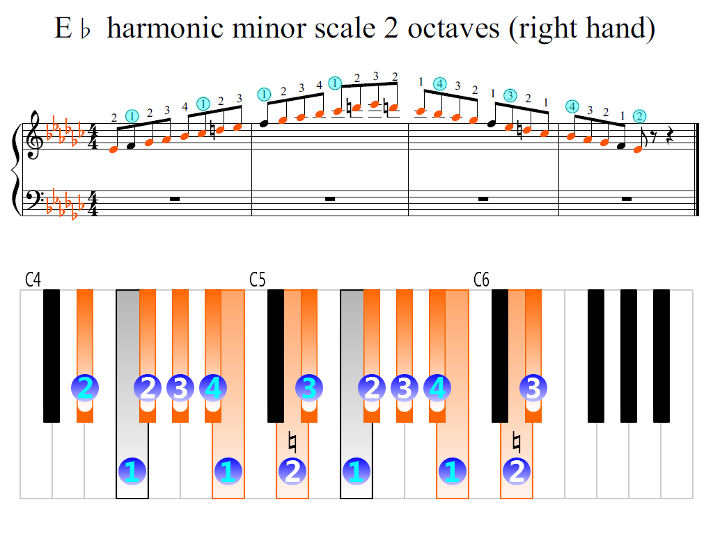Figure 2. Zoomed keyboard and highlighted point of turning finger (E-flat harmonic minor scale 2 octaves (right hand))