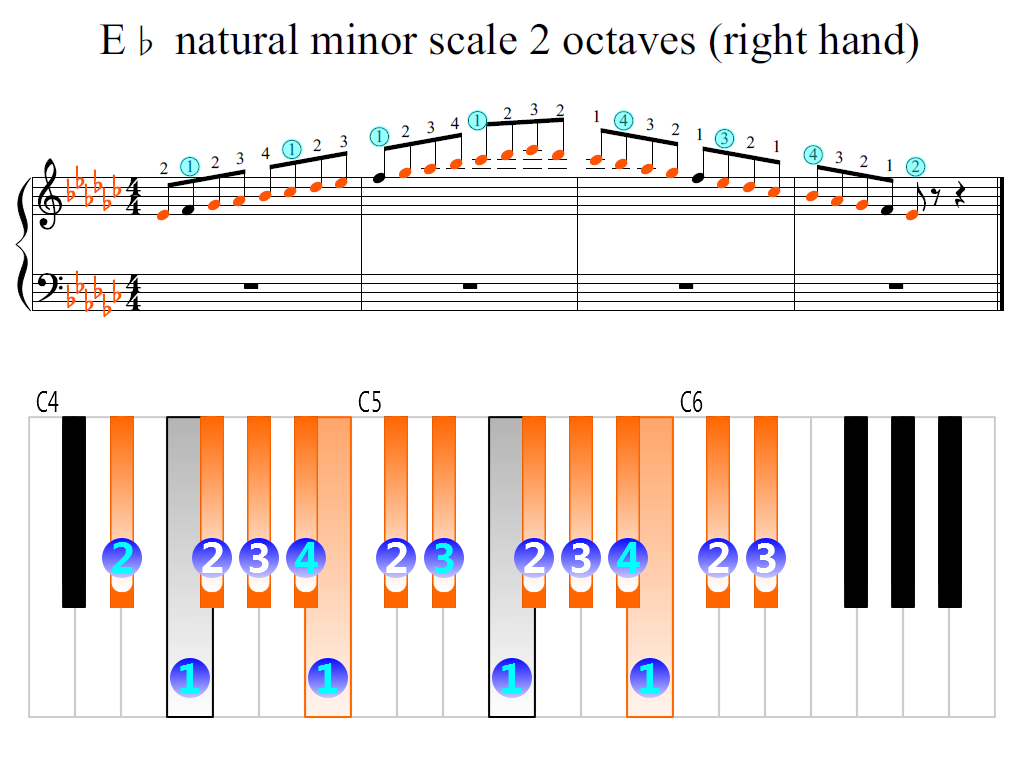 Figure 2. Zoomed keyboard and highlighted point of turning finger (E-flat natural minor scale 2 octaves (right hand))