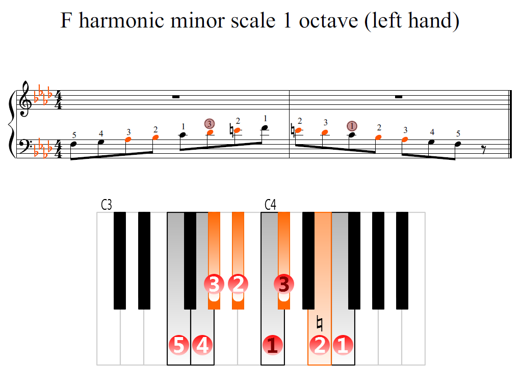 Figure 2. Zoomed keyboard and highlighted point of turning finger (F harmonic minor scale 1 octave (left hand))