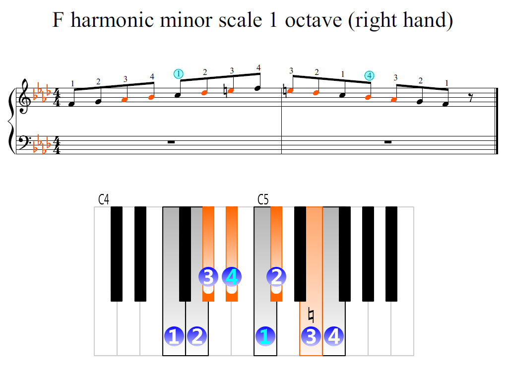Figure 2. Zoomed keyboard and highlighted point of turning finger (F harmonic minor scale 1 octave (right hand))