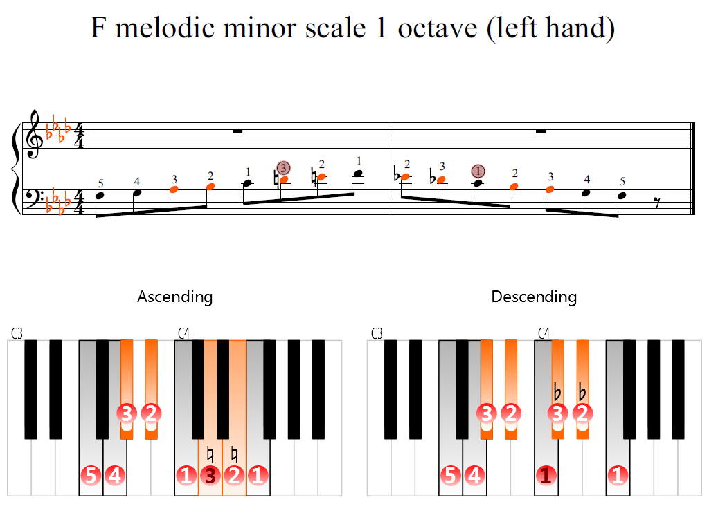 Figure 2. Zoomed keyboard and highlighted point of turning finger (F melodic minor scale 1 octave (left hand))