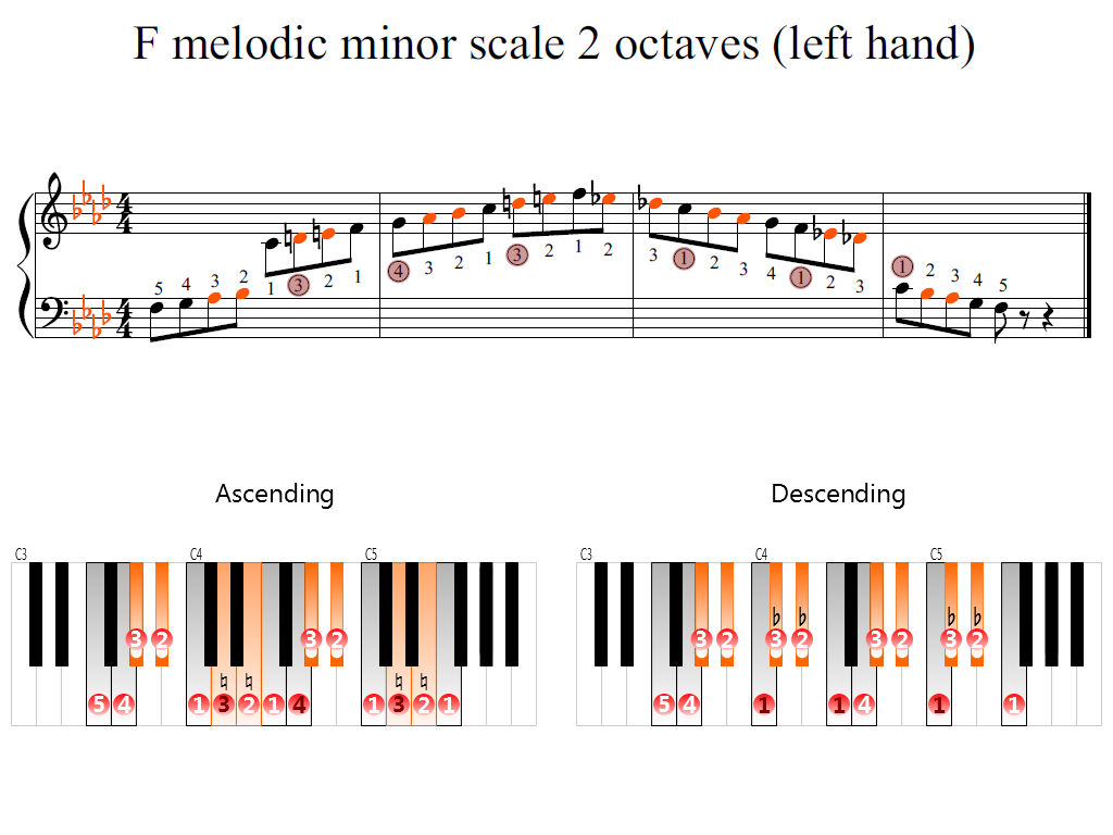 Figure 2. Zoomed keyboard and highlighted point of turning finger (F melodic minor scale 2 octaves (left hand))