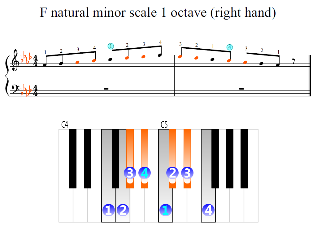Figure 2. Zoomed keyboard and highlighted point of turning finger (F natural minor scale 1 octave (right hand))
