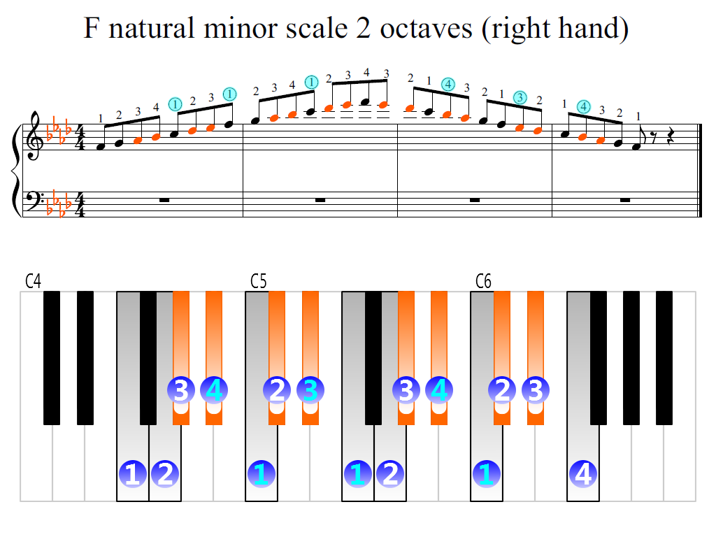 Figure 2. Zoomed keyboard and highlighted point of turning finger (F natural minor scale 2 octaves (right hand))