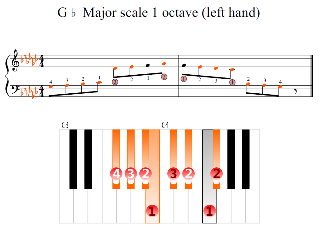 Figure 2. Zoomed keyboard and highlighted point of turning finger (G-flat Major scale 1 octave (left hand))