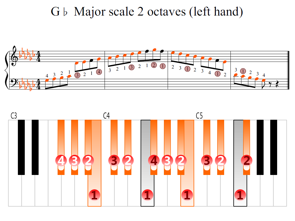 Figure 2. Zoomed keyboard and highlighted point of turning finger (G-flat Major scale 2 octaves (left hand))