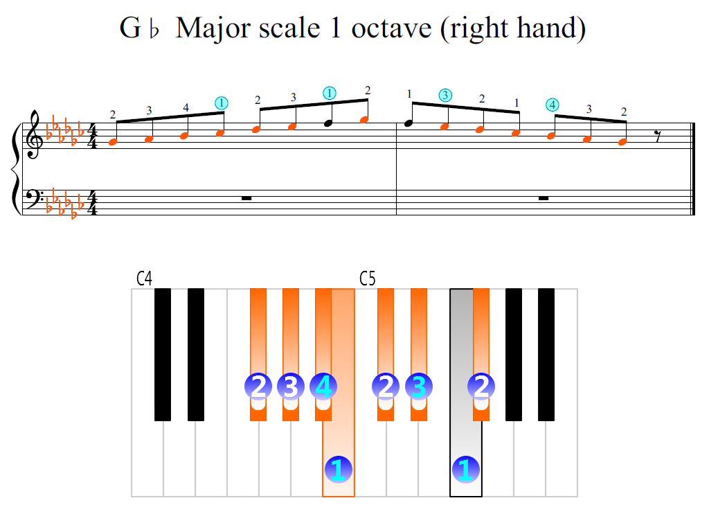 Figure 2. Zoomed keyboard and highlighted point of turning finger (G-flat Major scale 1 octave (right hand))
