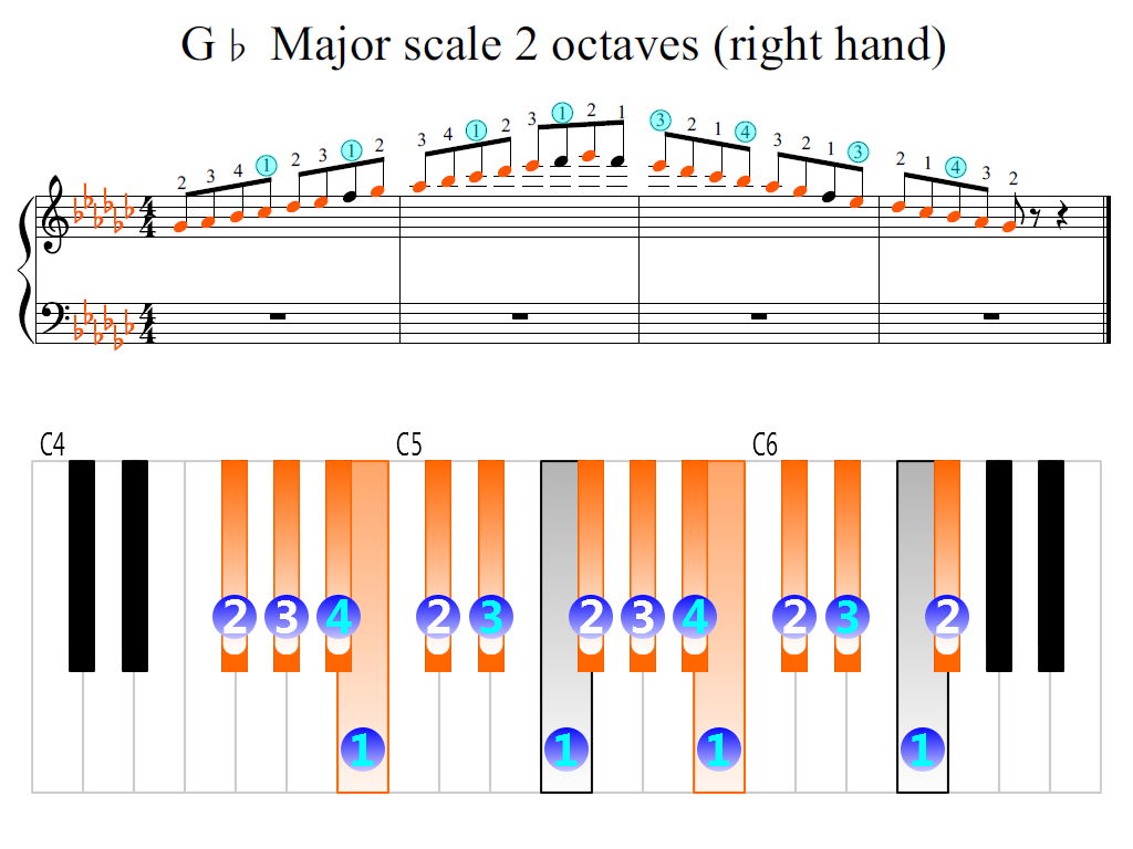 Figure 2. Zoomed keyboard and highlighted point of turning finger (G-flat Major scale 2 octaves (right hand))