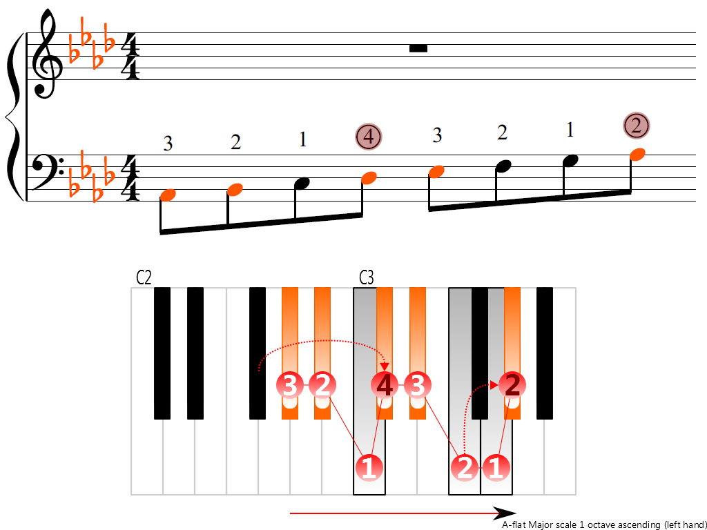 Figure 3. Ascending of the A-flat Major scale 1 octave (left hand)