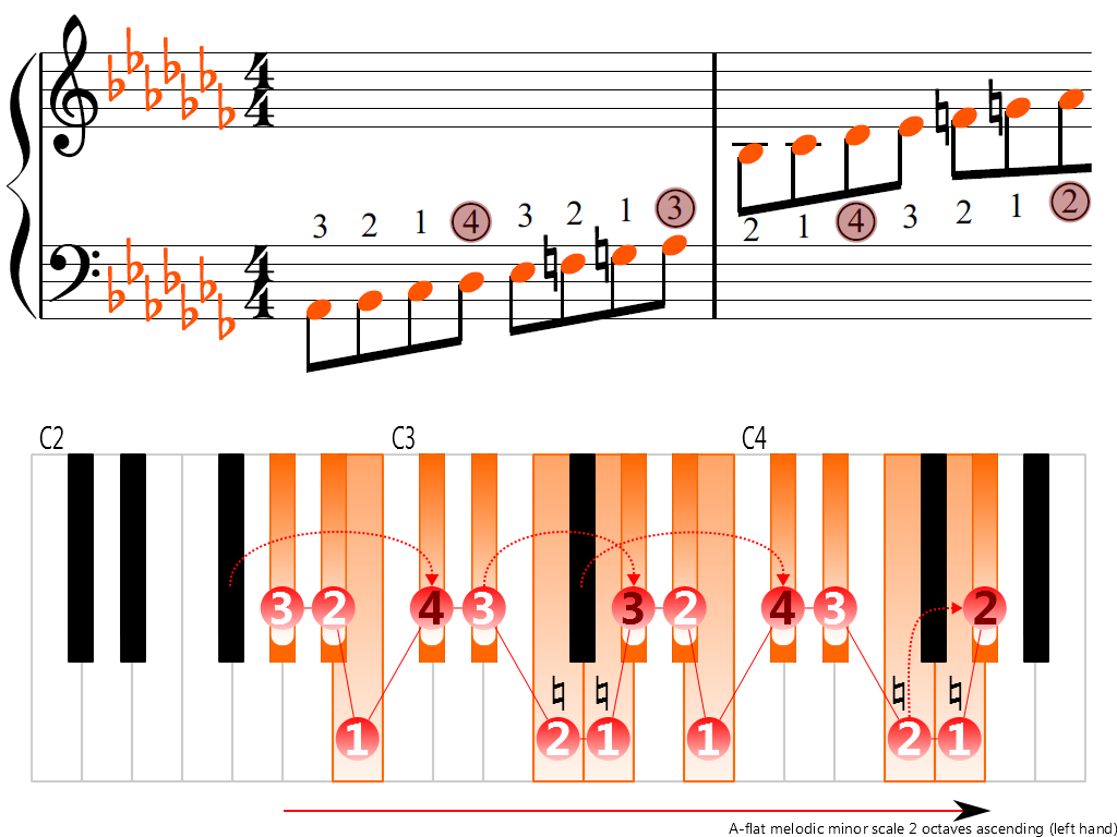 Figure 3. Ascending of the A-flat melodic minor scale 2 octaves (left hand)