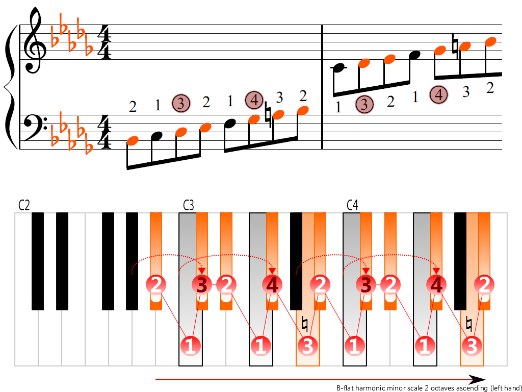 Figure 3. Ascending of the B-flat harmonic minor scale 2 octaves (left hand)