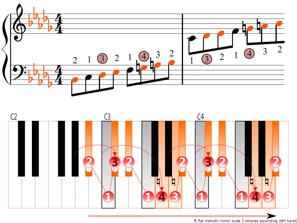 Figure 3. Ascending of the B-flat melodic minor scale 2 octaves (left hand)
