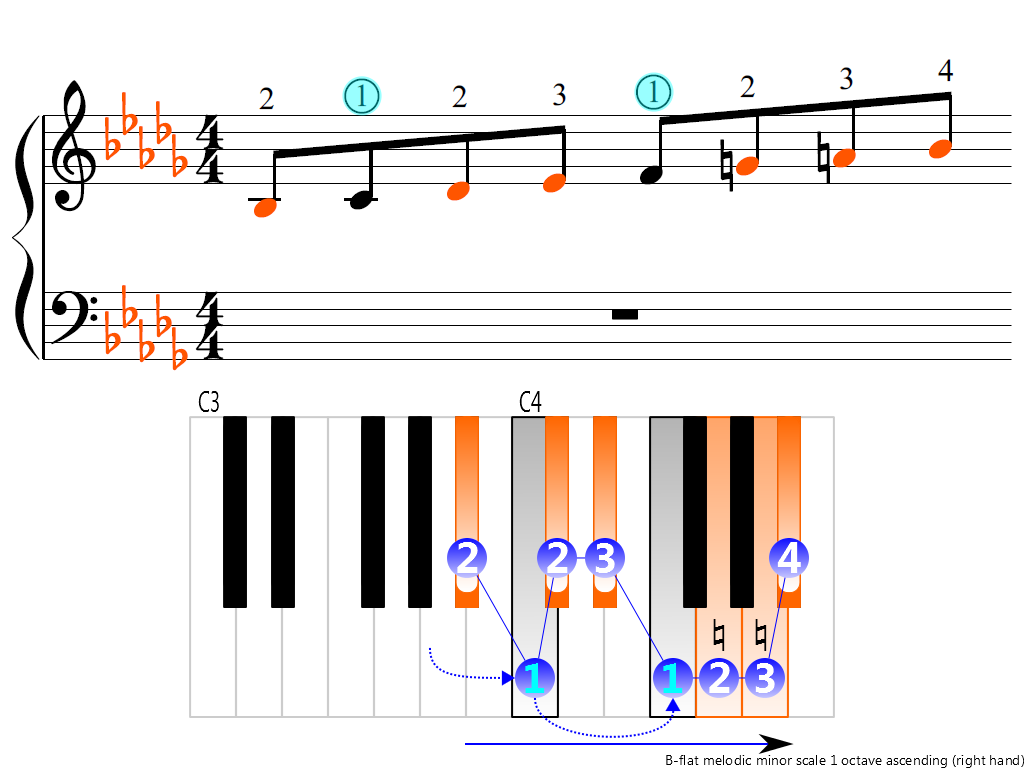 Figure 3. Ascending of the B-flat melodic minor scale 1 octave (right hand)