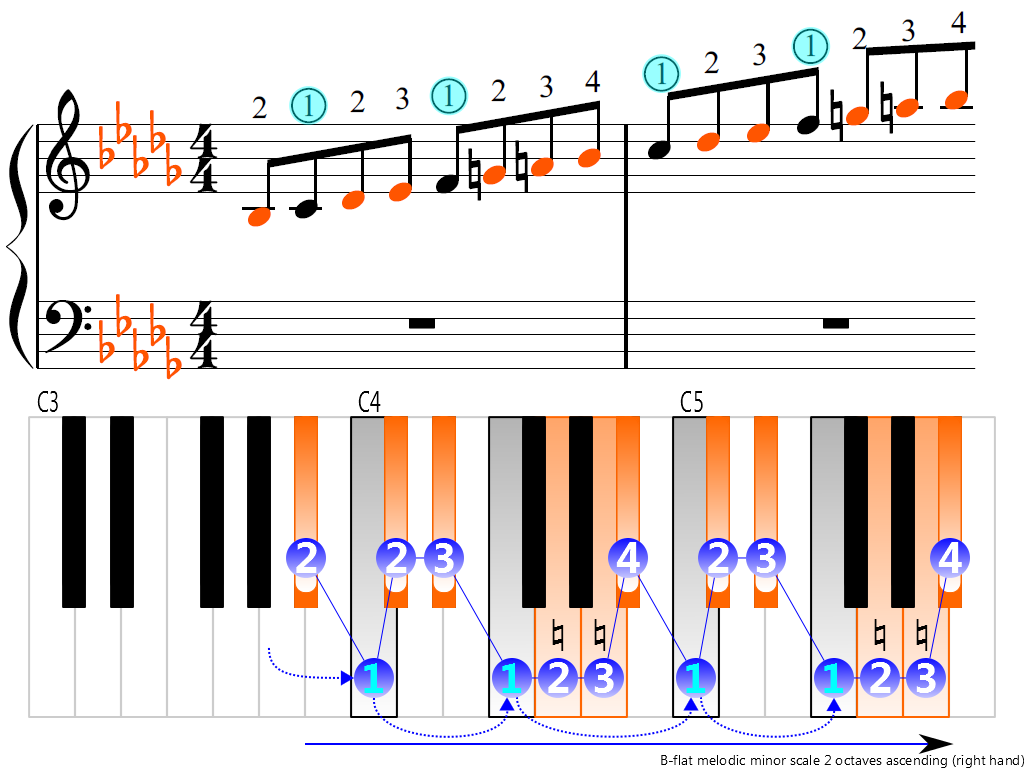Figure 3. Ascending of the B-flat melodic minor scale 2 octaves (right hand)