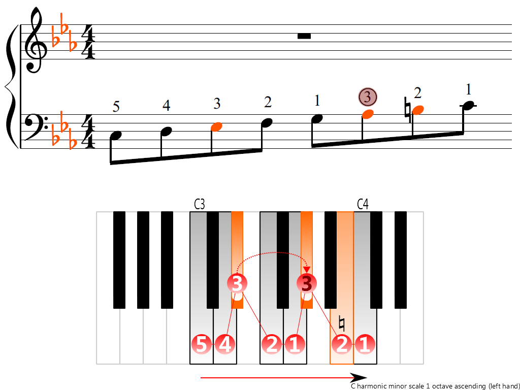 Figure 3. Ascending of the C harmonic minor scale 1 octave (left hand)