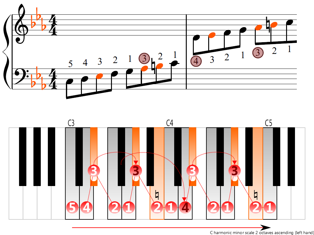 Figure 3. Ascending of the C harmonic minor scale 2 octaves (left hand)