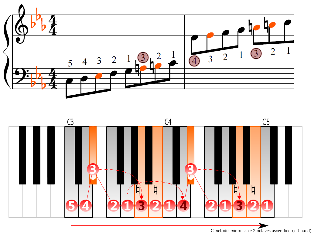 Figure 3. Ascending of the C melodic minor scale 2 octaves (left hand)
